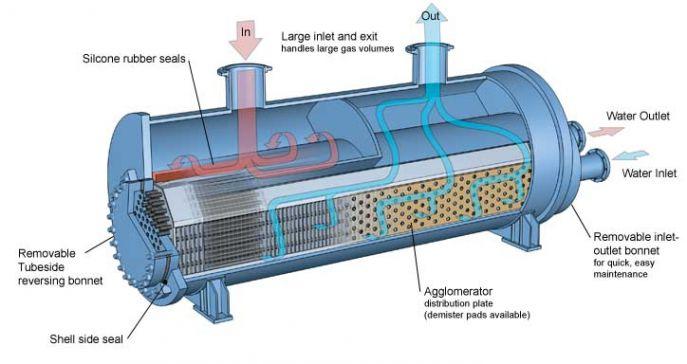 مصرف انرژی کندانسور ها